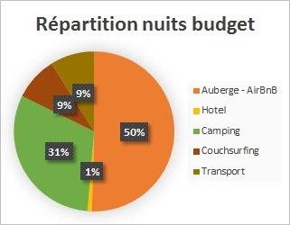 Répartition nuit - Planning et budget 4 mois en sac à dos en Amérique du Nord