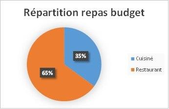Répartition repas - Planning et budget 4 mois en sac à dos en Amérique du Nord