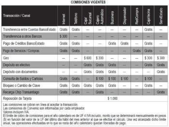 Tarif des transactions cuenta RUT pour le PVT Chili