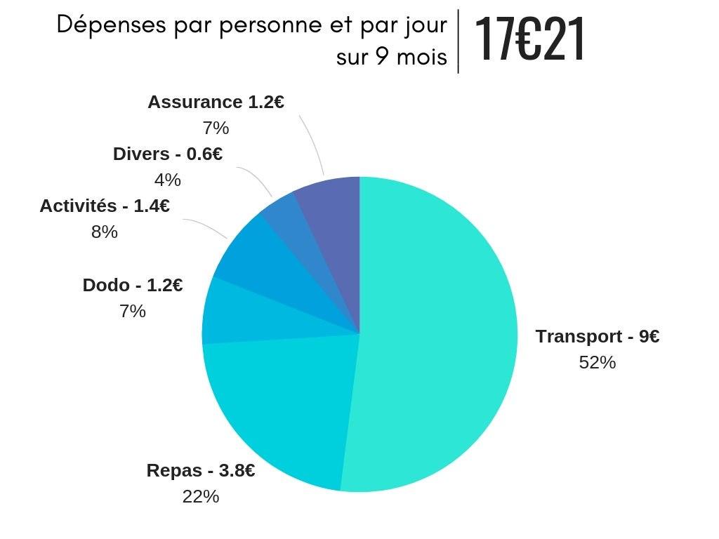 Bilan de nos depenses en 9 mois en Amerique du Sud