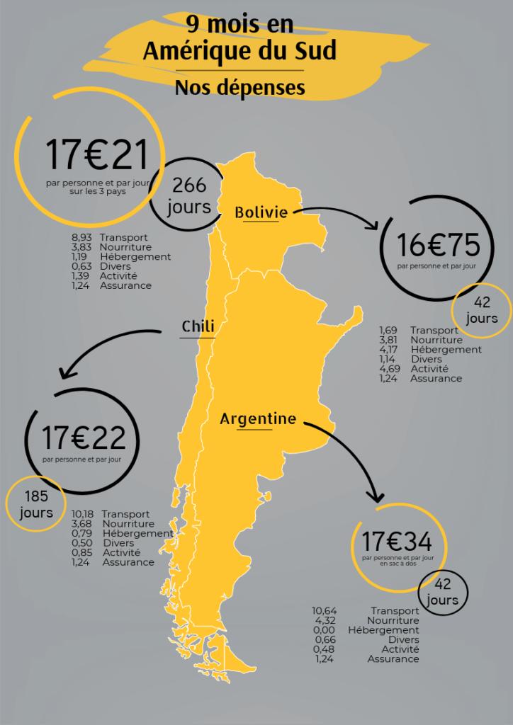 Bilan de nos depenses en 9 mois en Amerique du Sud par pays